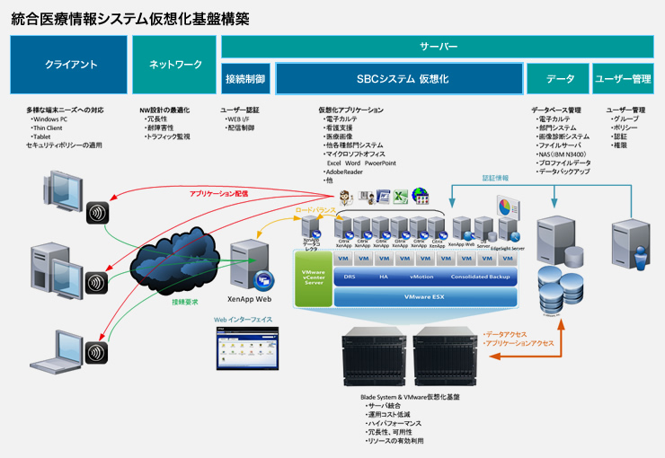 統合医療情報システム仮想化基盤構築